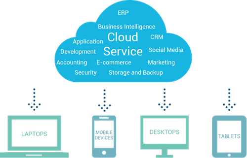 Cloud Service Solution
